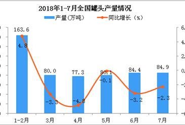 2018年7月全国罐头产量为84.9万吨 同比下降2.3%