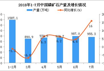 2018年7月中国磷矿石产量为955.3万吨 同比增长16%