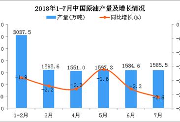 2018年1-7月中国原油产量及增长情况分析:同比下降2.1%