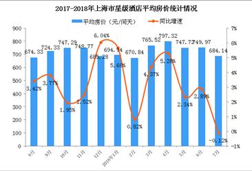2018年1-7月上海市星级酒店经营数据统计分析(附图表)