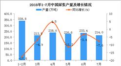 2018年7月中国尿素产量为214万吨 同比下降7.6%