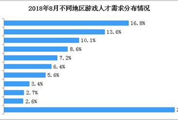 2018年中国网络游戏数据分析及预测:北京游戏人才需求最大(图)