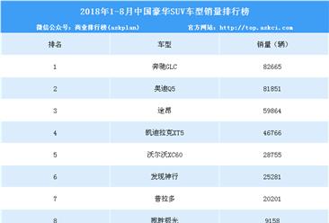 2018年1-8月永利国际娱乐豪华SUV销量排行榜(TOP10)