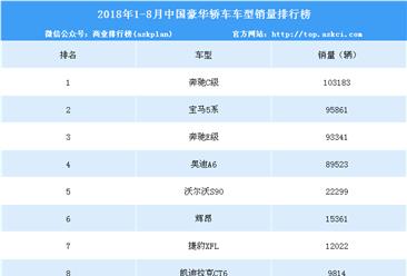 2018年1-8月豪华轿车销量排行榜