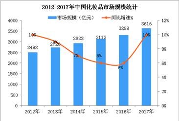 中国化妆品市场规??焖僭龀?护肤品消费占据半壁江山(图)