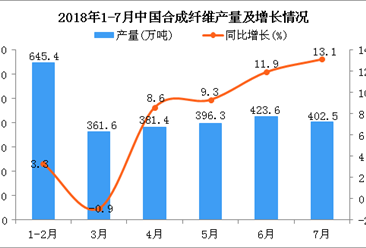 2018年7月中国合成纤维产量为402.5万吨 同比增长13.1%