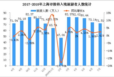 2018年1-7月上海市入境旅游数据统计:入境游客同比增长1.81%(附图表)