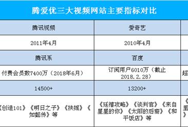 视频行业洗牌加剧:快播破产  腾讯/优酷/爱奇艺三足鼎立(图)
