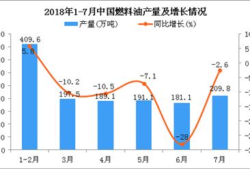 2018年7月中国燃料油产量为209.8万吨 同比下降2.6%