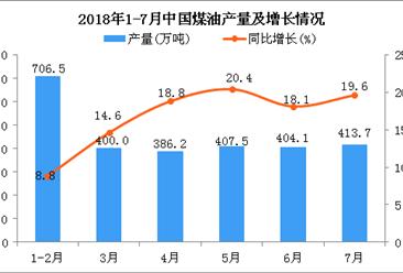2018年1-7月中国煤油产量及增长情况分析:同比增长15.6%