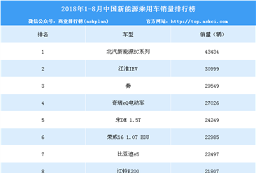 2018年1-8月中国新能源汽车销量排行榜(TOP10)