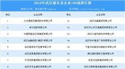 2018年武汉服务业企业100强排行榜