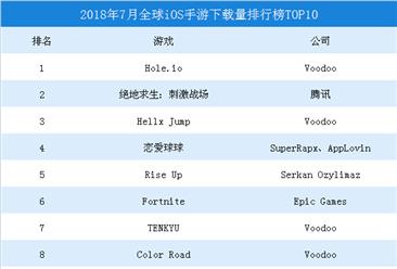 2018年7月全球iOS手游下載量排行榜TOP10