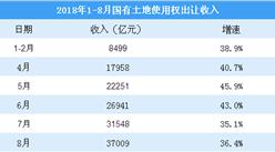 財政部:前8月國有土地使用權出讓收入同比增長36.4%(附圖表)