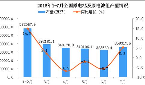 2018年7月全国原电池及原电池组产量同比增长5.3%(附图)