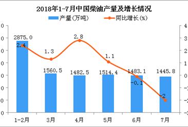 2018年1-7月中国柴油产量及增长情况分析:同比增长1.2%