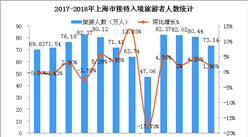 2018上半年上海市入境旅游数据统计:入境游客428.77万人 增长1.71%(附图表)