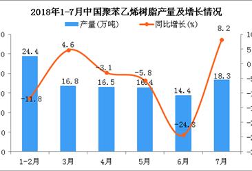 2018年7月中國聚苯乙烯樹脂產量為18.3萬噸 同比增長8.2%
