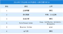 2018年7月全球iOS手游收入排行榜TOP10