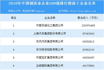 2018年中国制造业企业500强排行榜