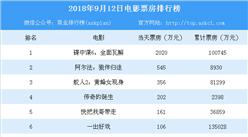 2018年9月12日電影票房排行榜(TOP10):《碟中諜6》票房突破10億大關