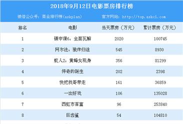 2018年9月12日电影票房排行榜(TOP10):《碟中谍6》票房突破10亿大关