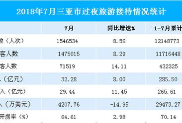 2018年1-7月三亚市旅游数据分析:旅游收入285.5亿元  增长14.03%(图表)