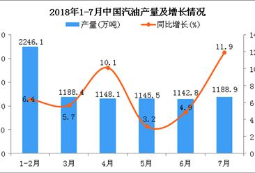 2018年7月中国汽油产量为1188.9万吨 同比增长11.9%