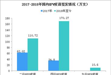 杭州萧山九价HPV疫苗9月17日摇号接种!三张图看懂我国疫苗签发数据