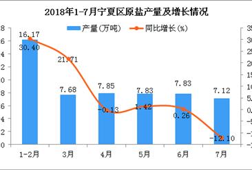2018年1-7月宁夏原盐产量为54.48万吨 同比增长8.53%