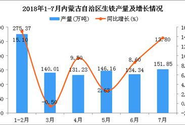 2018年1-7月内蒙古自治区生铁产量及增长情况分析:同比增长13.3%