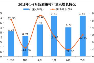 2018年1-7月新疆铜材产量为1.94万吨 同比增长14.79%