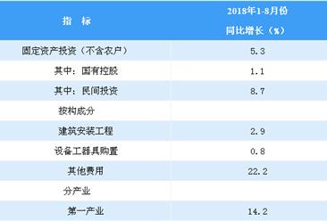 2018年1-8月全国固定资产投资分析:增速降至5.5%(图)