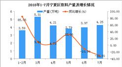 2018年1-7月宁夏饮料产量为25.12万吨 同比增长3.46%