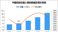 中国码垛机器人市场预测分析:2020年市场规模有望超165亿元(附图表)