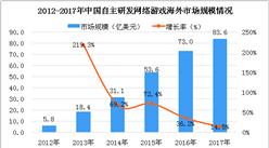 2018年中国游戏市场数据分析:自主研发网络游戏海外收入为83.6亿美元