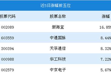 2018年9月5G行情周报:新海宜涨幅为16.85%(9.10-9.14)