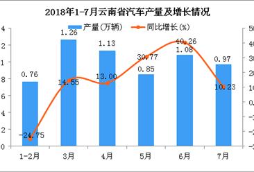 2018年1-7月云南省汽车产量为6.05万辆 同比增长11.83%