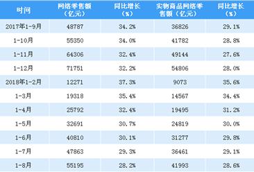 2018年1-8月全国网络零售额数据分析:网络零售额同比增长28.2%(附图表)