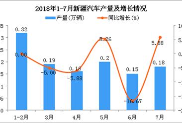 2018年1-7月新疆汽车产量为1.2万辆 同比下降2.44%(附图)