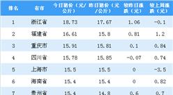 2018年9月14日全国各省市生猪价格排行榜:浙江猪价最高(附排名)
