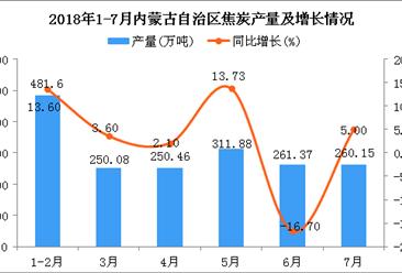 2018年1-7月内蒙古自治区焦炭产量为1815.54万吨 同比增长7.4%