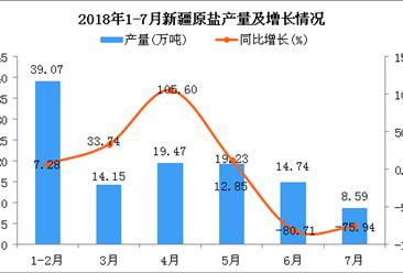 2018年1-7月新疆原盐产量为115.25万吨 同比下降37.91%