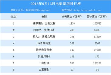 2018年9月13日电影票房排行榜:碟中谍6/阿尔法/蚁人2(附榜单)