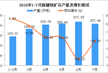 2018年1-7月新疆铁矿石产量为1160.51万吨 同比下降19.92%