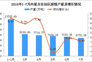 2018年1-7月內蒙古自治區原煤產量同比增長6%(附圖)