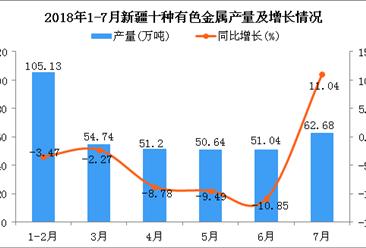 2018年1-7月新疆十种有色金属产量同比下降3.91%(附图)