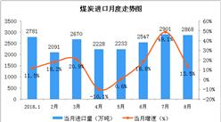 2018年8月中国能源生产情况分析:煤炭进口保持较高水平(图)