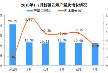 2018年1-7月新疆乙烯产量及增长情况分析:同比下降2.04%