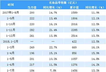 2018年1-8月全国化妆品行业零售数据分析: 零售额同比增长12.6%(表)